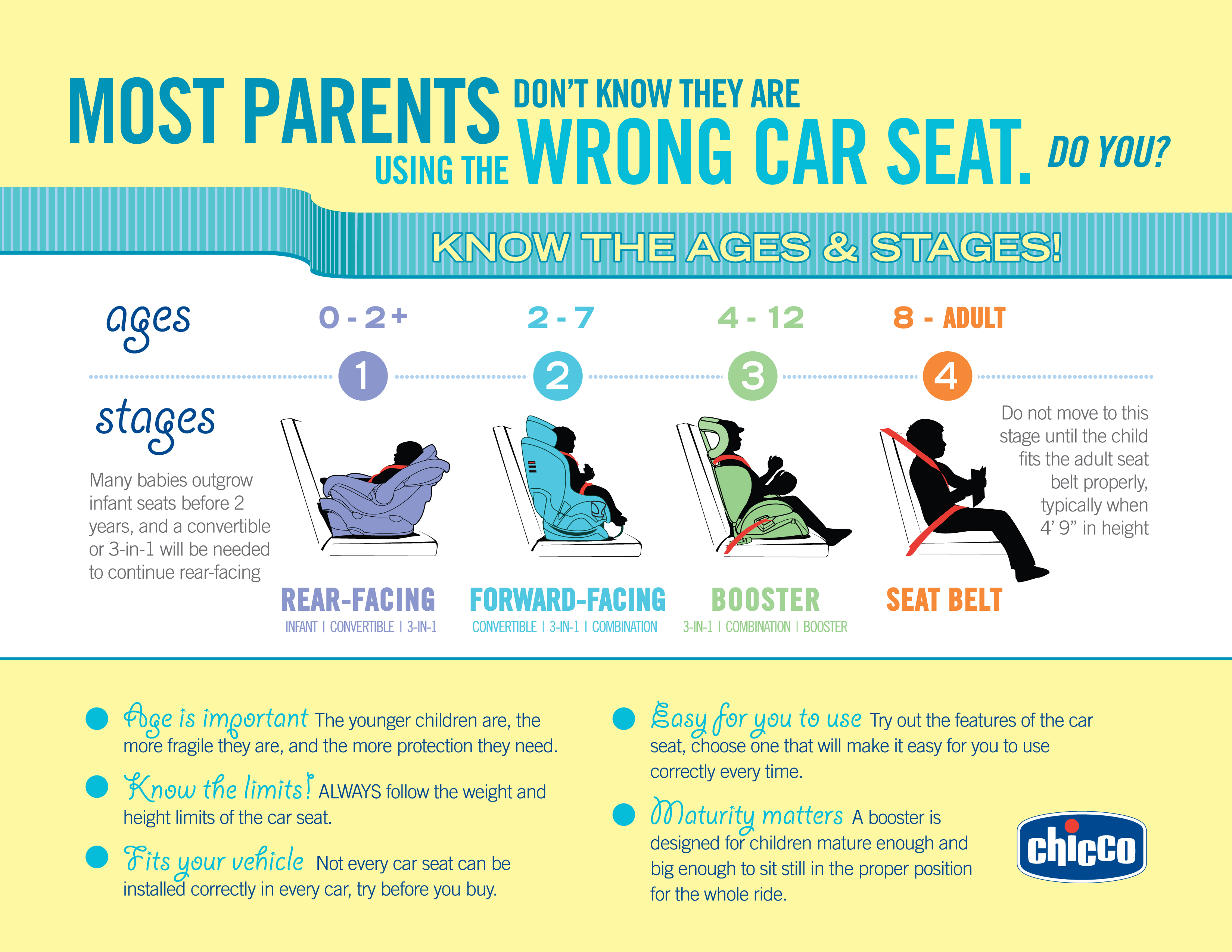 Car Seat Laws And Recommendations