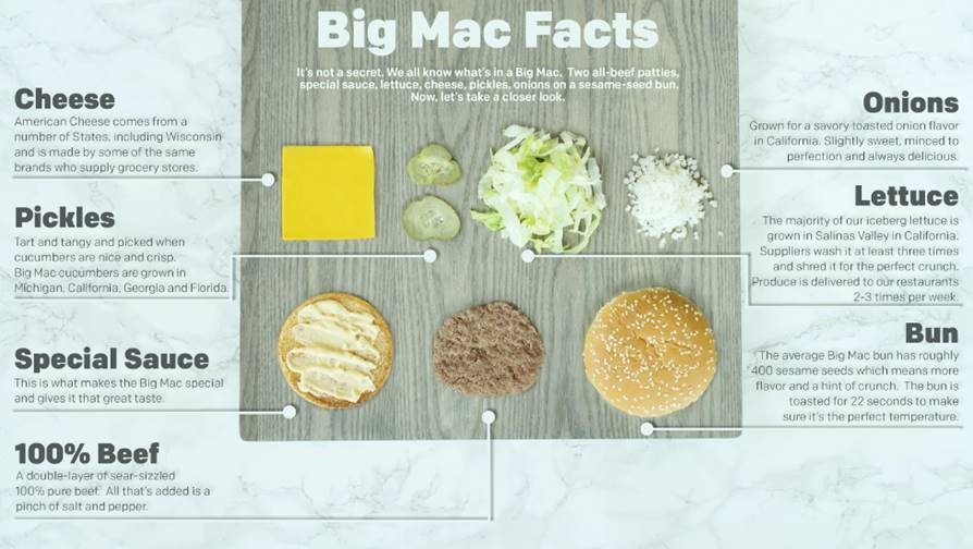 what is in a big mac